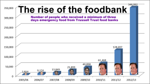 Food-banks-graph-2013 (1)