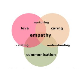 empathy lean-leadership-empathy