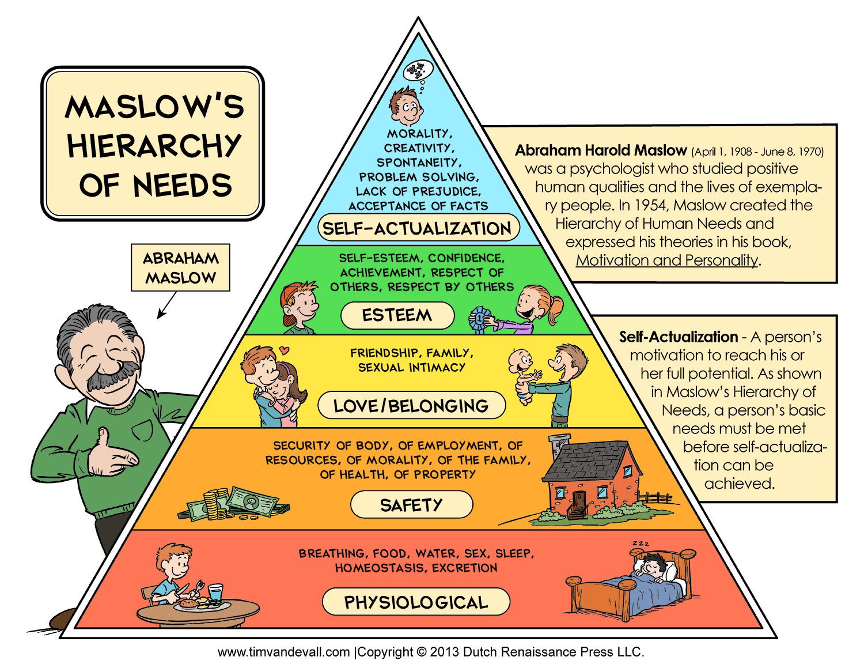 Maslow's hierarchy of needs qd nurses.